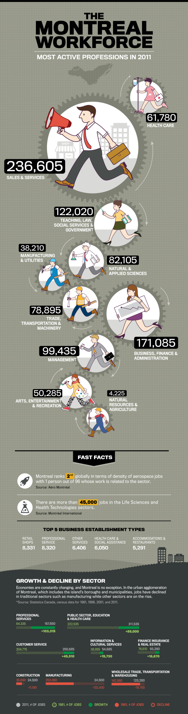 Montreal workforce statistics